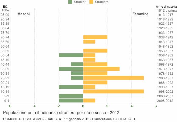 Grafico cittadini stranieri - Ussita 2012