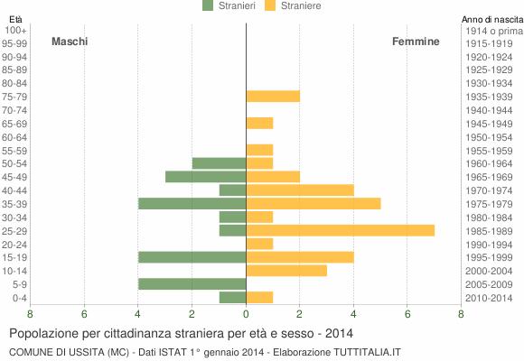 Grafico cittadini stranieri - Ussita 2014