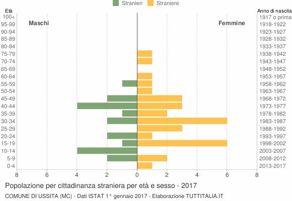 Grafico cittadini stranieri - Ussita 2017