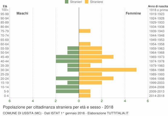 Grafico cittadini stranieri - Ussita 2018