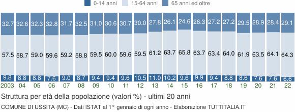 Grafico struttura della popolazione Comune di Ussita (MC)