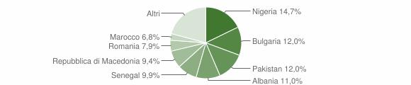Grafico cittadinanza stranieri - Carpegna 2019