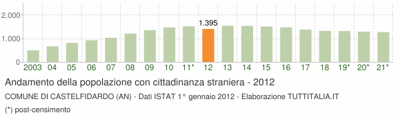 Grafico andamento popolazione stranieri Comune di Castelfidardo (AN)