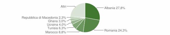 Grafico cittadinanza stranieri - Castelfidardo 2018