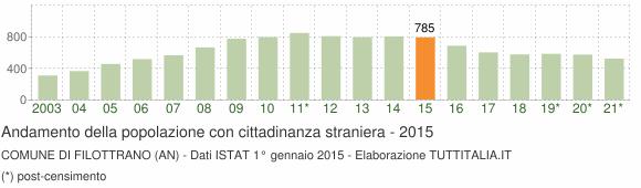Grafico andamento popolazione stranieri Comune di Filottrano (AN)