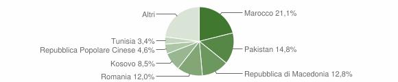 Grafico cittadinanza stranieri - Filottrano 2012