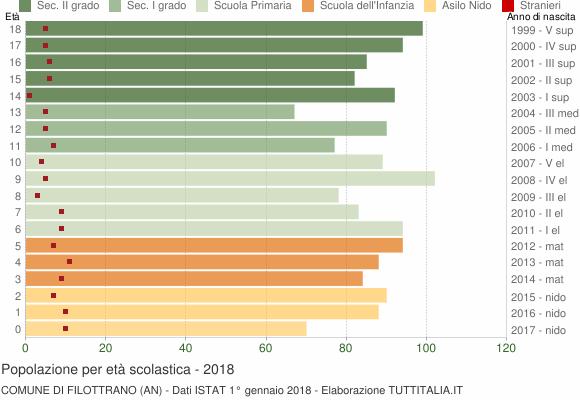 Grafico Popolazione in età scolastica - Filottrano 2018