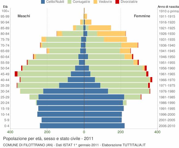 Grafico Popolazione per età, sesso e stato civile Comune di Filottrano (AN)