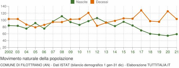 Grafico movimento naturale della popolazione Comune di Filottrano (AN)