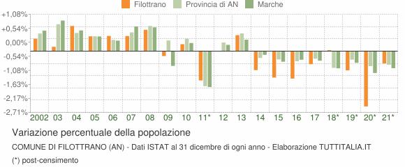 Variazione percentuale della popolazione Comune di Filottrano (AN)