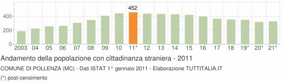 Grafico andamento popolazione stranieri Comune di Pollenza (MC)