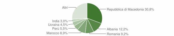 Grafico cittadinanza stranieri - Pollenza 2009