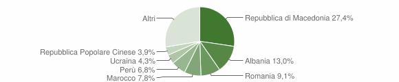 Grafico cittadinanza stranieri - Pollenza 2010