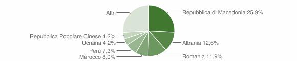 Grafico cittadinanza stranieri - Pollenza 2011