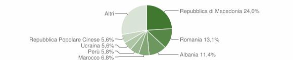 Grafico cittadinanza stranieri - Pollenza 2013