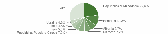 Grafico cittadinanza stranieri - Pollenza 2015