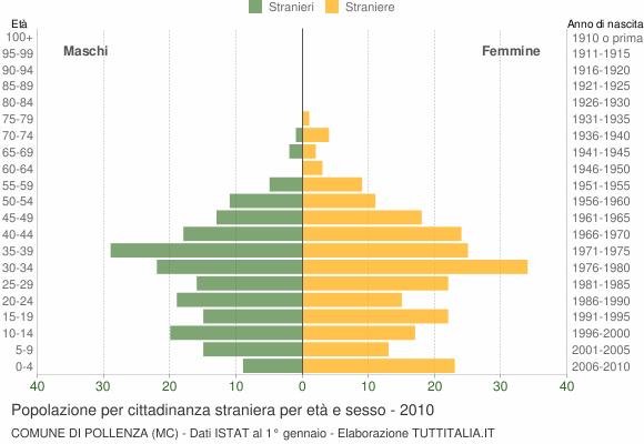 Grafico cittadini stranieri - Pollenza 2010