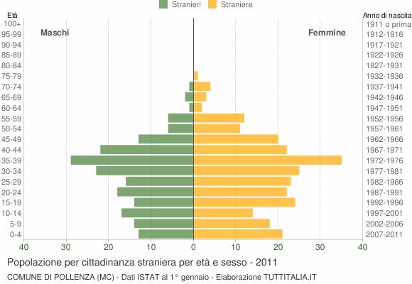 Grafico cittadini stranieri - Pollenza 2011