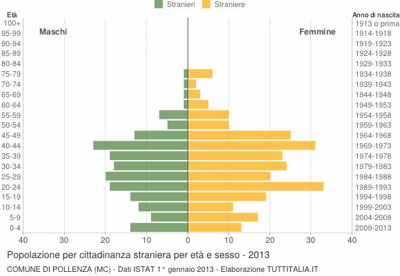 Grafico cittadini stranieri - Pollenza 2013