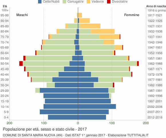 Grafico Popolazione per età, sesso e stato civile Comune di Santa Maria Nuova (AN)