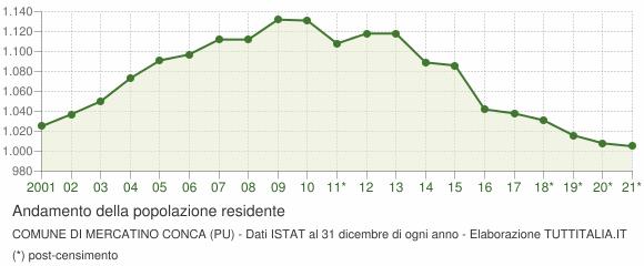Andamento popolazione Comune di Mercatino Conca (PU)