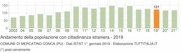 Grafico andamento popolazione stranieri Comune di Mercatino Conca (PU)