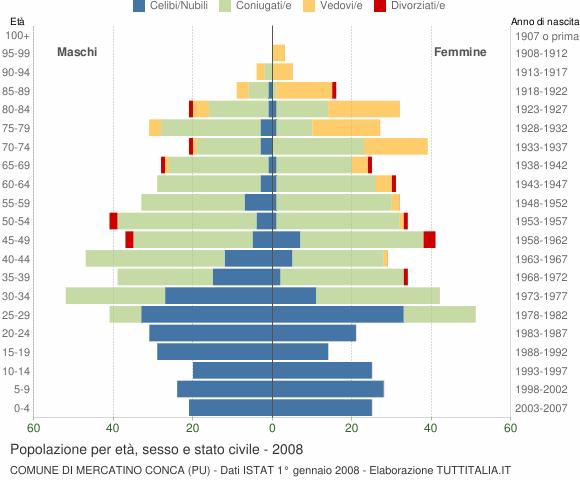 Grafico Popolazione per età, sesso e stato civile Comune di Mercatino Conca (PU)