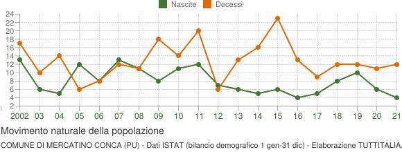 Grafico movimento naturale della popolazione Comune di Mercatino Conca (PU)