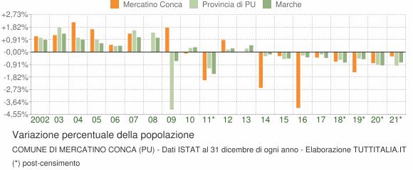 Variazione percentuale della popolazione Comune di Mercatino Conca (PU)