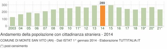 Grafico andamento popolazione stranieri Comune di Monte San Vito (AN)