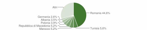 Grafico cittadinanza stranieri - Monte San Vito 2018