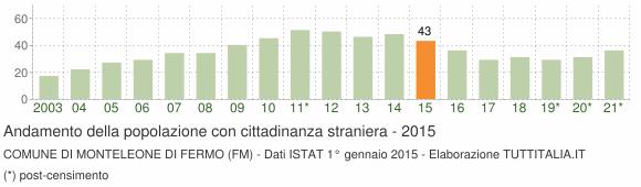 Grafico andamento popolazione stranieri Comune di Monteleone di Fermo (FM)