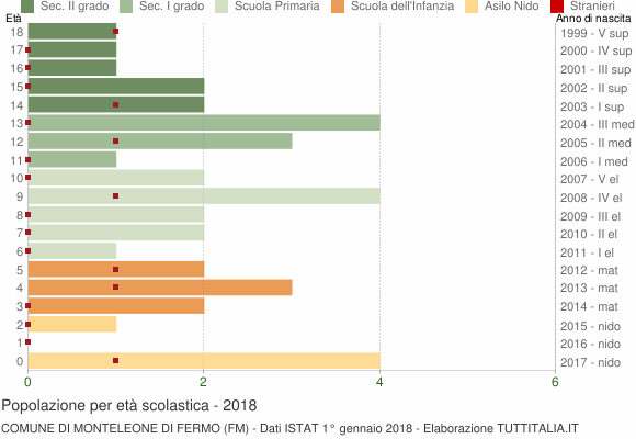 Grafico Popolazione in età scolastica - Monteleone di Fermo 2018