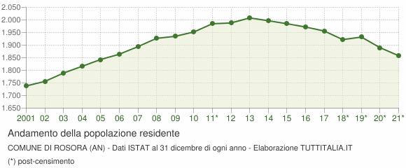 Andamento popolazione Comune di Rosora (AN)
