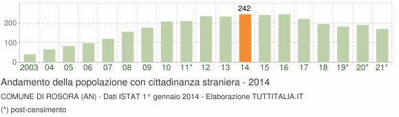 Grafico andamento popolazione stranieri Comune di Rosora (AN)