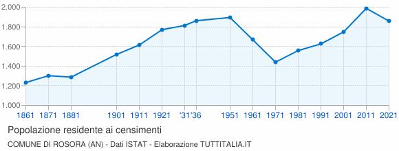 Grafico andamento storico popolazione Comune di Rosora (AN)