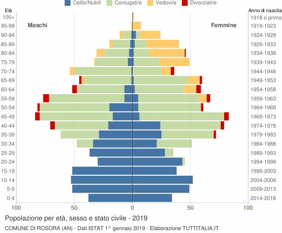 Grafico Popolazione per età, sesso e stato civile Comune di Rosora (AN)