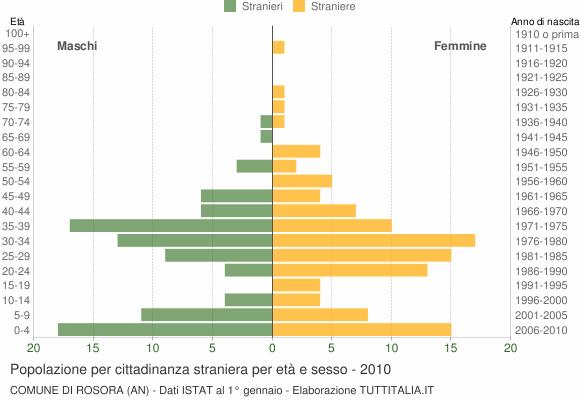 Grafico cittadini stranieri - Rosora 2010