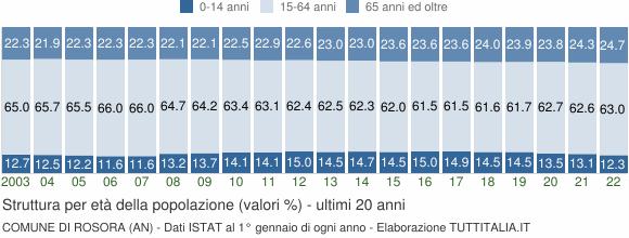 Grafico struttura della popolazione Comune di Rosora (AN)