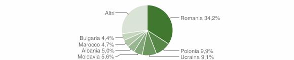 Grafico cittadinanza stranieri - Gradara 2019