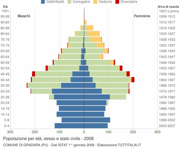 Grafico Popolazione per età, sesso e stato civile Comune di Gradara (PU)