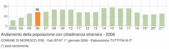 Grafico andamento popolazione stranieri Comune di Moresco (FM)