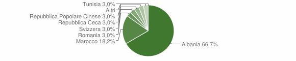 Grafico cittadinanza stranieri - Moresco 2004