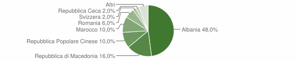 Grafico cittadinanza stranieri - Moresco 2005