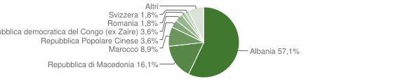 Grafico cittadinanza stranieri - Moresco 2006