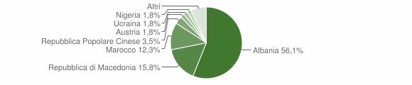 Grafico cittadinanza stranieri - Moresco 2007