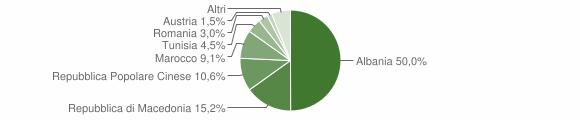 Grafico cittadinanza stranieri - Moresco 2009