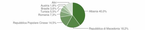 Grafico cittadinanza stranieri - Moresco 2011