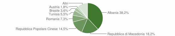 Grafico cittadinanza stranieri - Moresco 2012