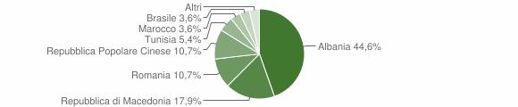 Grafico cittadinanza stranieri - Moresco 2013